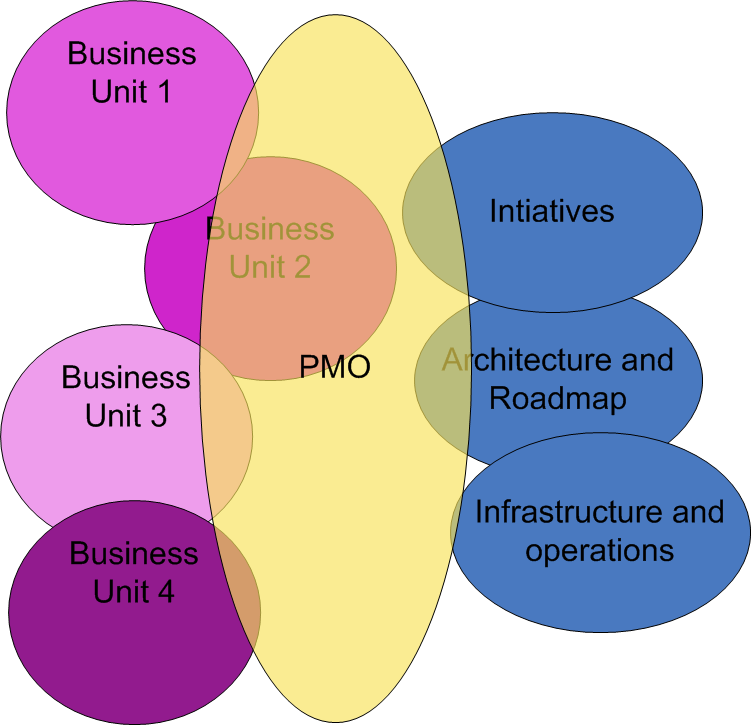Image of PMO filling the gap (missing)