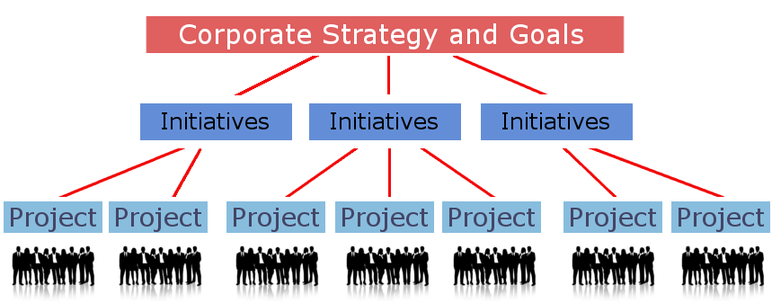 Strategy, Initiative, projects and people